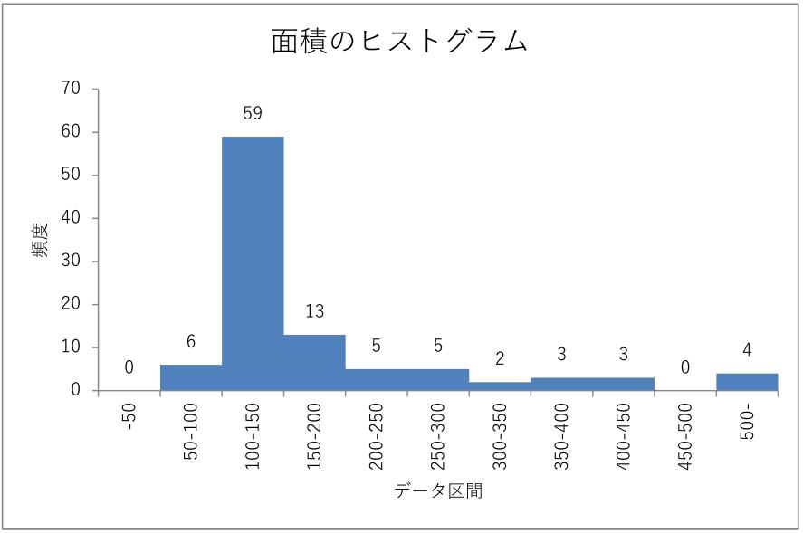 エクセルで描いたヒストグラムのグラフ