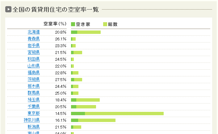 HOME'S|全国の賃貸用住宅の空室率一覧