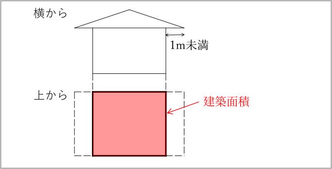 1階よりも2階が出ている場合には建築面積の判断に迷いますね。「建物を真上からみたときの面積」が建築面積です。