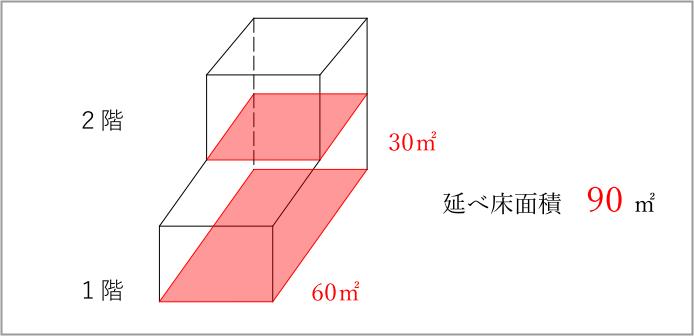 具体的に延べ床面積を計算してみましょう。1階が60㎡、2階が30㎡の家を想定してみます。